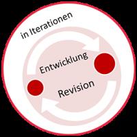 icon-projektvorgehen